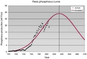 P-peak