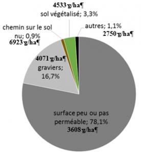 Part du glyphosate appliqué dans un lotissement, par type de surface (%) et dose appliquée (g/ha) (d'après et al., 2015)