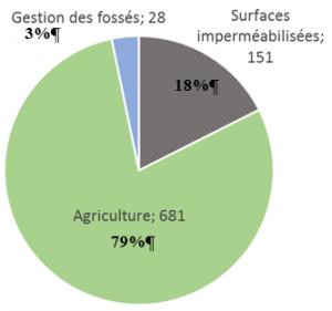 Proportion (%) et tonnage annuel (t/an) de glyphosate utilisé par usage, aux Pays-Bas en 2002 (à partir de Traas et Smit, 2003)
