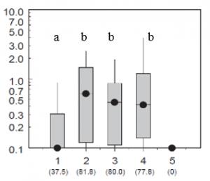 Concentration en AMPA par type d'échantillon (1. cours d'eau en amont de la station d'épuration ; 2. effluent traité, 3. cours d'eau directement en aval de la station; 4. cours d'eau plus en aval de la station ; 5. témoin) ; (Kolpin et al. 2006)