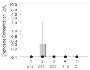Concentration en glyphosate par type d'échantillon (1. cours d'eau en amont de la station d'épuration ; 2. effluent traité, 3. cours d'eau directement en aval de la station; 4. cours d'eau plus en aval de la station ; 5. témoin) ; (Kolpin et al. 2006)