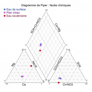 Détermination des faciès chimiques : identifier les relations entre les types d'eau
